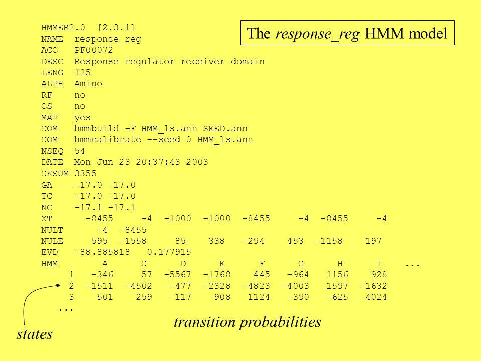 HMMER2.0 [2.3.1] NAME response_reg ACC PF00072 DESC Response regulator receiver domain LENG 125 ALPH Amino RF no CS no MAP yes COM hmmbuild -F HMM_ls.ann SEED.ann COM hmmcalibrate --seed 0 HMM_ls.ann NSEQ 54 DATE Mon Jun 23 20:37:43 2003 CKSUM 3355 GA -17.0 -17.0 TC -17.0 -17.0 NC -17.1 -17.1 XT -8455 -4 -1000 -1000 -8455 -4 -8455 -4 NULT -4 -8455 NULE 595 -1558 85 338 -294 453 -1158 197 EVD -88.885818 0.177915 HMM A C D E F G H I...