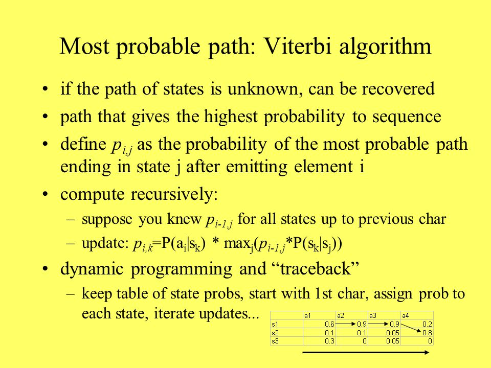 Most probable path: Viterbi algorithm if the path of states is unknown, can be recovered path that gives the highest probability to sequence define p i,j as the probability of the most probable path ending in state j after emitting element i compute recursively: –suppose you knew p i-1,j for all states up to previous char –update: p i,k =P(a i |s k ) * max j (p i-1,j *P(s k |s j )) dynamic programming and traceback –keep table of state probs, start with 1st char, assign prob to each state, iterate updates...