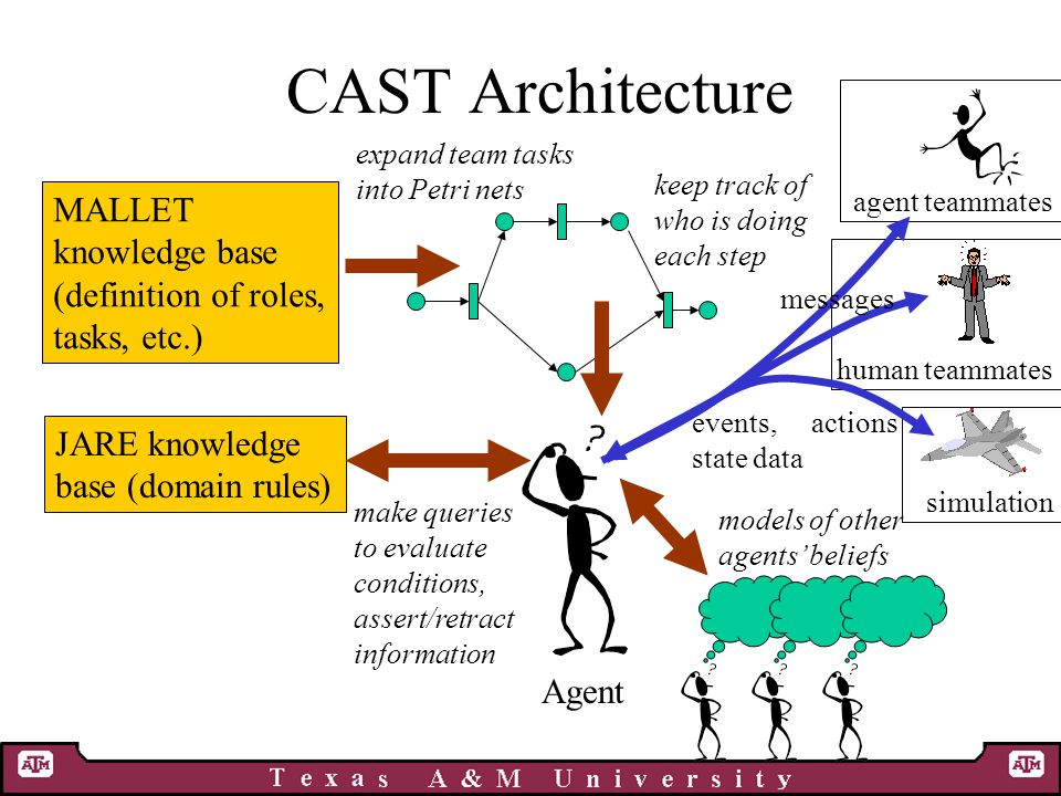 CAST Architecture MALLET knowledge base (definition of roles, tasks, etc.) JARE knowledge base (domain rules) Agent expand team tasks into Petri nets