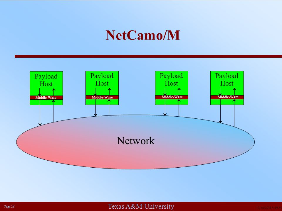 Texas A&M University Page 26 10/10/2014 5:19:49 PM NetCamo/M Payload Host Payload Host Payload Host Payload Host Network Middle-Ware