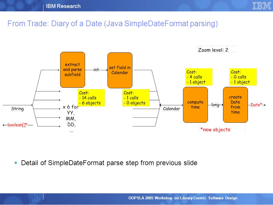 IBM Research OOPSLA 2005 Workshop on Library-Centric Software Design From Trade: Diary of a Date (Java SimpleDateFormat parsing)  Detail of SimpleDateFormat parse step from previous slide