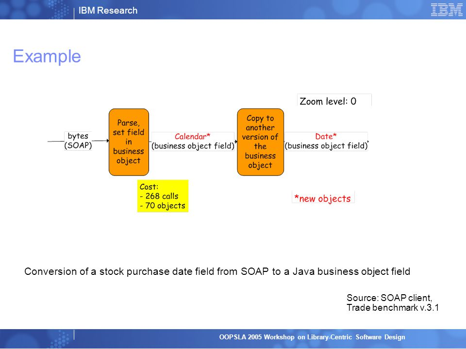 IBM Research OOPSLA 2005 Workshop on Library-Centric Software Design From Trade: Diary of a Date (SOAP parsing level)  Detail of just the first step of the previous slide