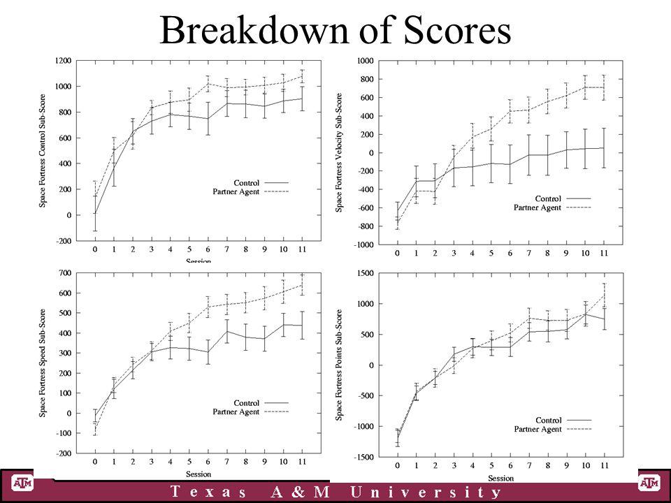 Breakdown of Scores
