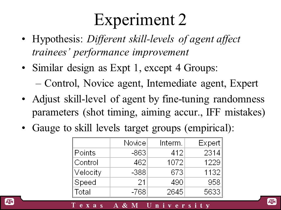 Experiment 2 Hypothesis: Different skill-levels of agent affect trainees' performance improvement Similar design as Expt 1, except 4 Groups: –Control, Novice agent, Intemediate agent, Expert Adjust skill-level of agent by fine-tuning randomness parameters (shot timing, aiming accur., IFF mistakes) Gauge to skill levels target groups (empirical):