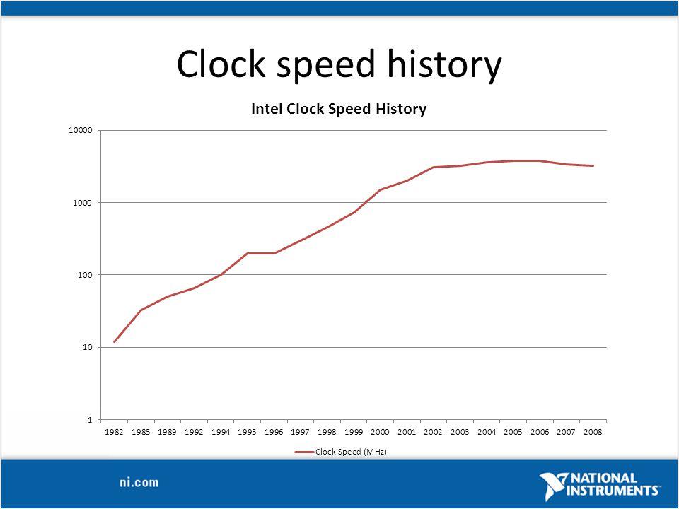Clock speed history