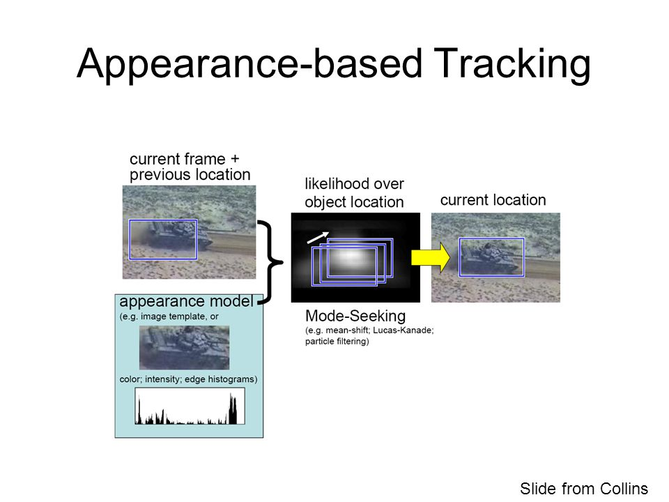 Appearance-based Tracking Slide from Collins