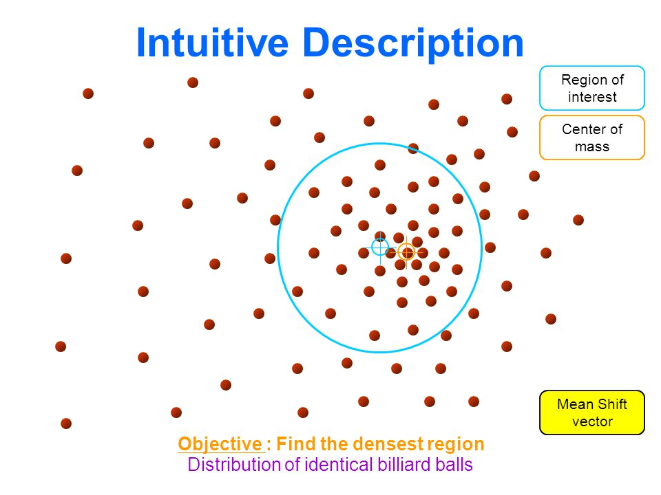 Intuitive Description Distribution of identical billiard balls Region of interest Center of mass Mean Shift vector Objective : Find the densest region