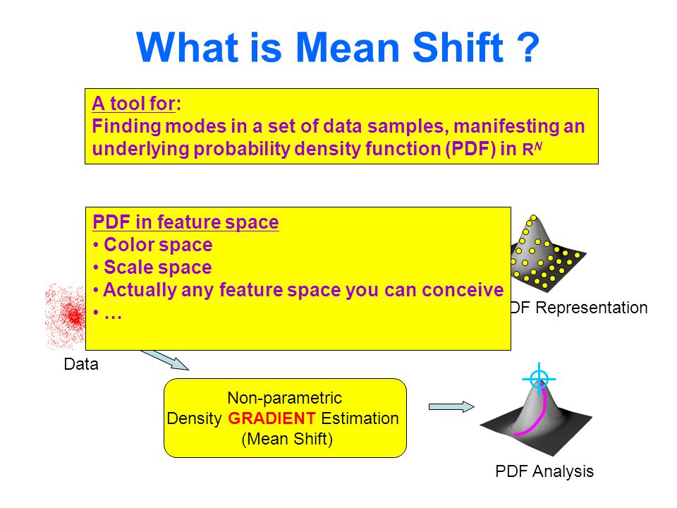 What is Mean Shift .