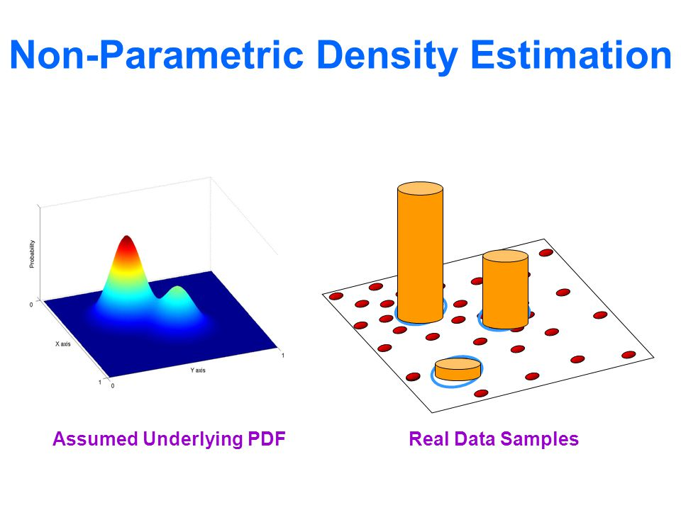 Assumed Underlying PDFReal Data Samples Non-Parametric Density Estimation