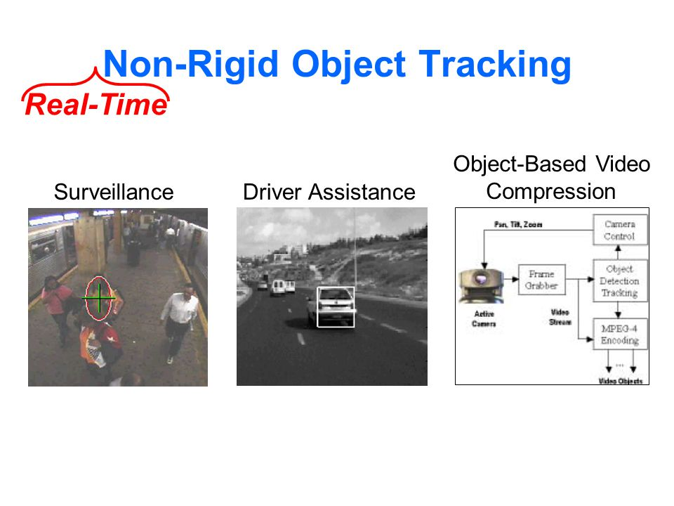 Real-Time SurveillanceDriver Assistance Object-Based Video Compression