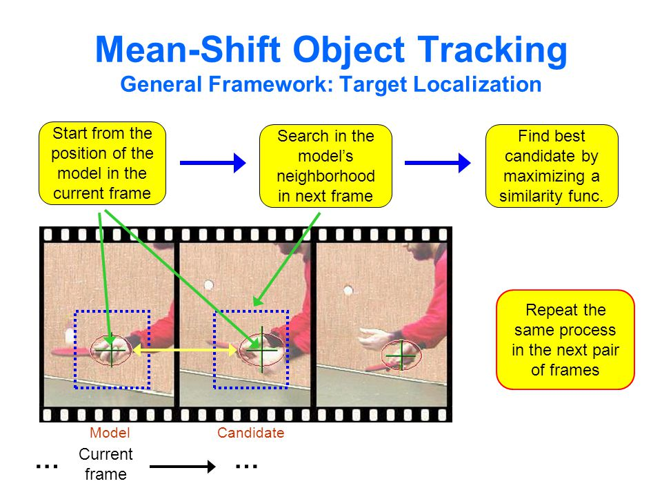 Mean-Shift Object Tracking General Framework: Target Localization Search in the model's neighborhood in next frame Start from the position of the model in the current frame Find best candidate by maximizing a similarity func.