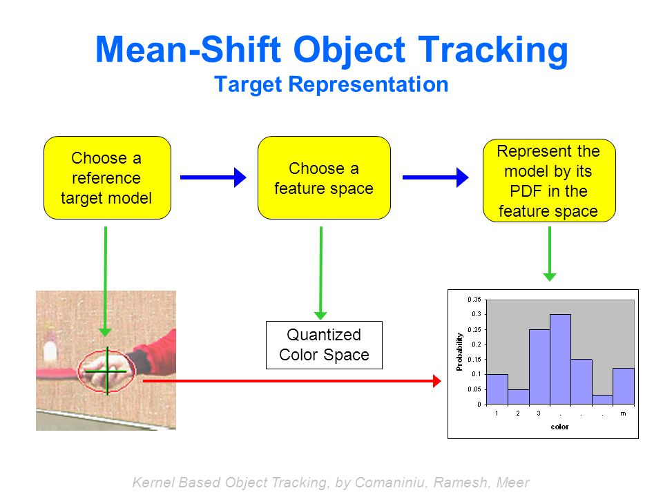 Mean-Shift Object Tracking Target Representation Choose a reference target model Quantized Color Space Choose a feature space Represent the model by its PDF in the feature space Kernel Based Object Tracking, by Comaniniu, Ramesh, Meer