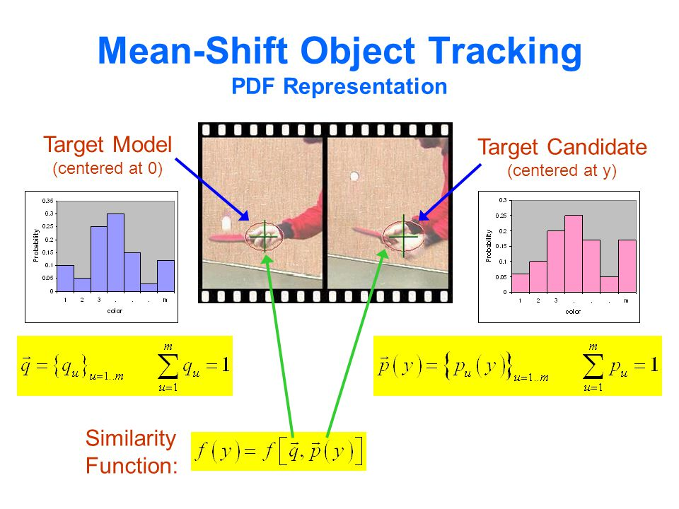 Mean-Shift Object Tracking PDF Representation Similarity Function: Target Model (centered at 0) Target Candidate (centered at y)
