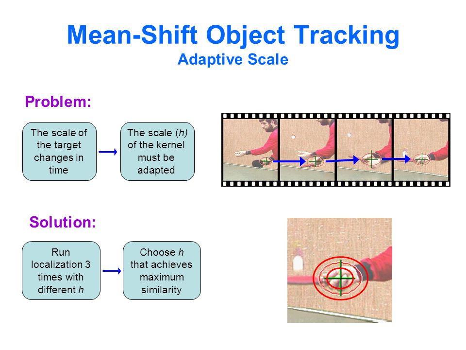Mean-Shift Object Tracking Adaptive Scale Problem: The scale of the target changes in time The scale (h) of the kernel must be adapted Solution: Run localization 3 times with different h Choose h that achieves maximum similarity