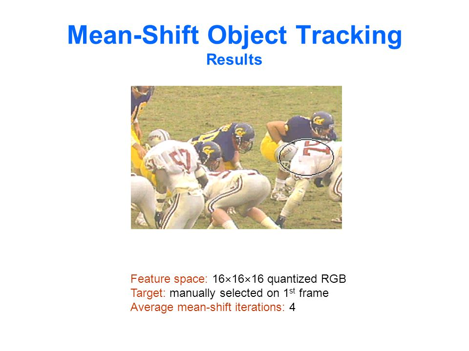 Mean-Shift Object Tracking Results Feature space: 16  16  16 quantized RGB Target: manually selected on 1 st frame Average mean-shift iterations: 4