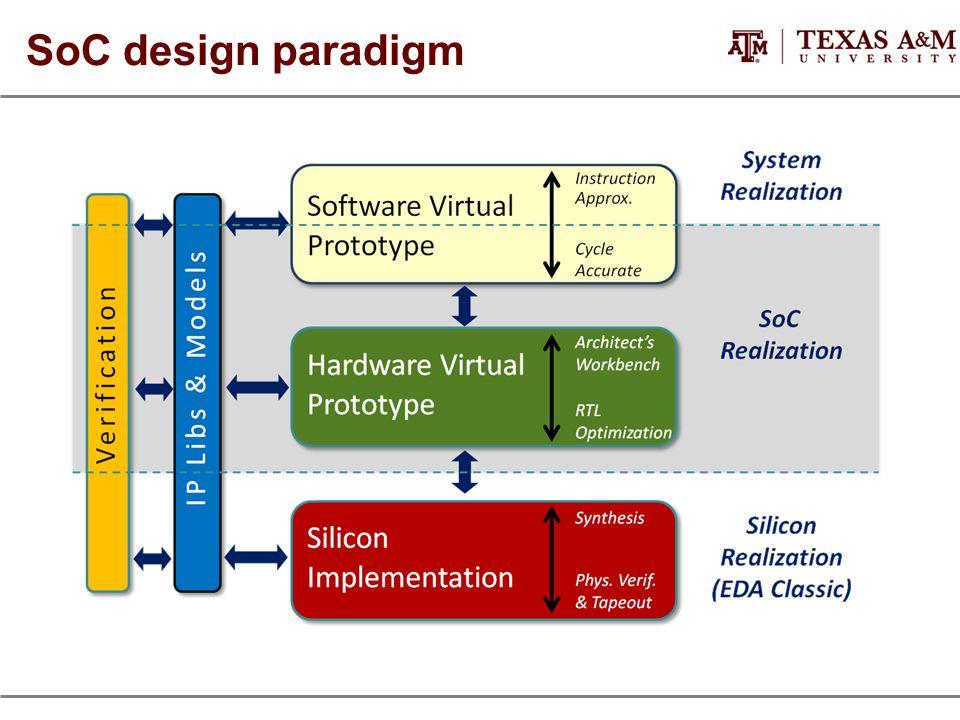 SoC design paradigm