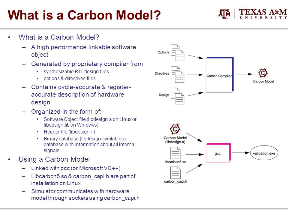 What is a Carbon Model? –A high performance linkable software object –Generated by proprietary compiler from synthesizable RTL design files options &