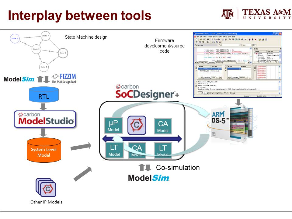 Interplay between tools RTL System Level Model Other IP Models CA Model CA Model LT Model LT Model μP Model Co-simulation Firmware development/source