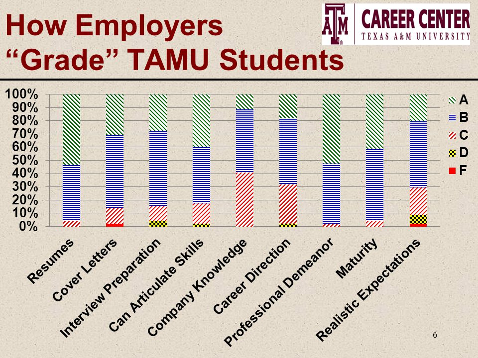 "How Employers ""Grade"" TAMU Students 6"