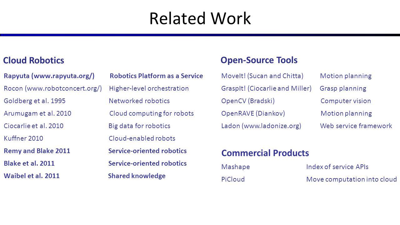 Related Work Rapyuta (www.rapyuta.org/) Robotics Platform as a Service Rocon (www.robotconcert.org/) Higher-level orchestration Goldberg et al. 1995 N