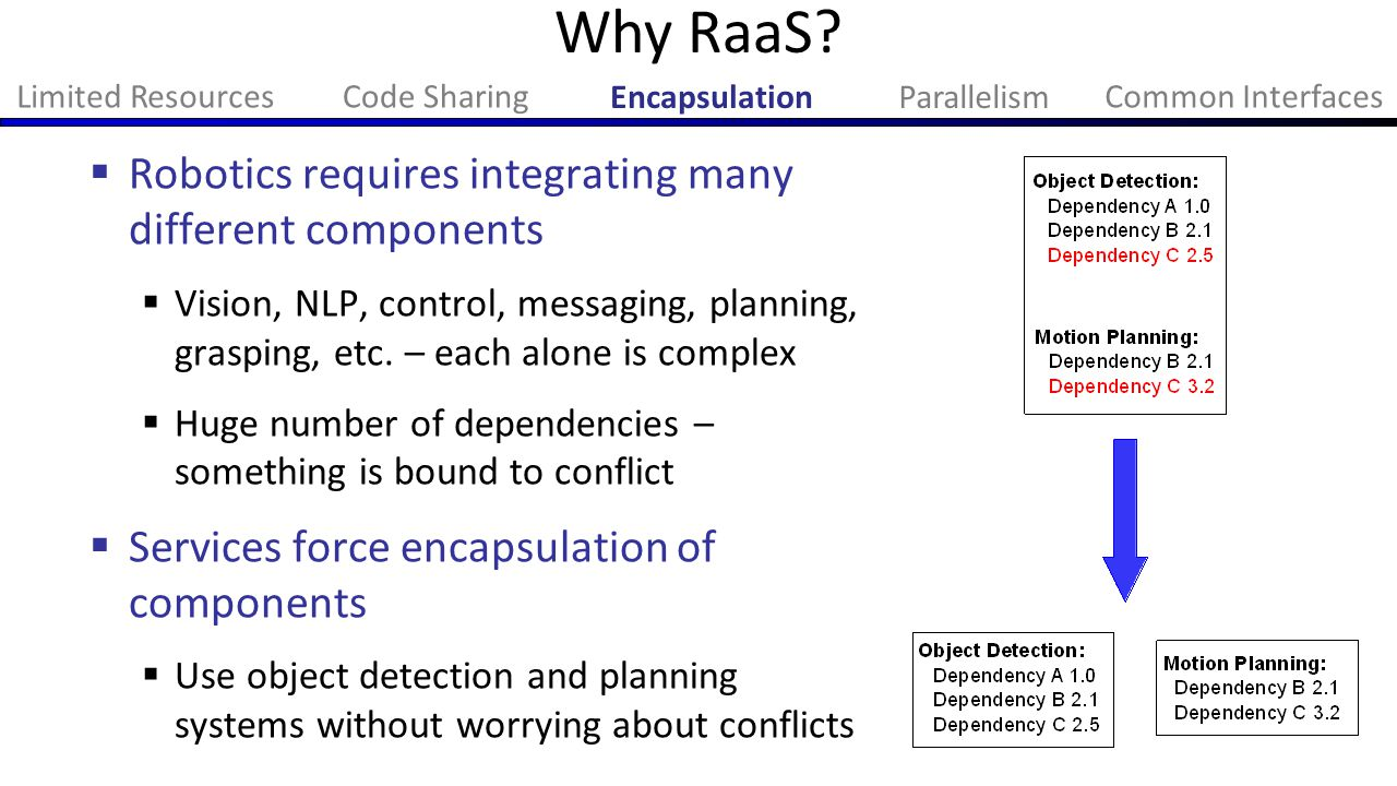 Why RaaS?  Robotics requires integrating many different components  Vision, NLP, control, messaging, planning, grasping, etc. – each alone is comple