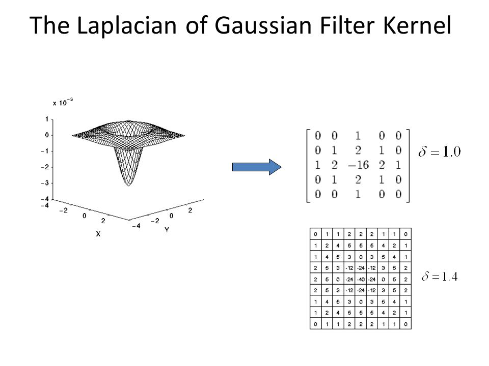 The Laplacian of Gaussian Filter Kernel