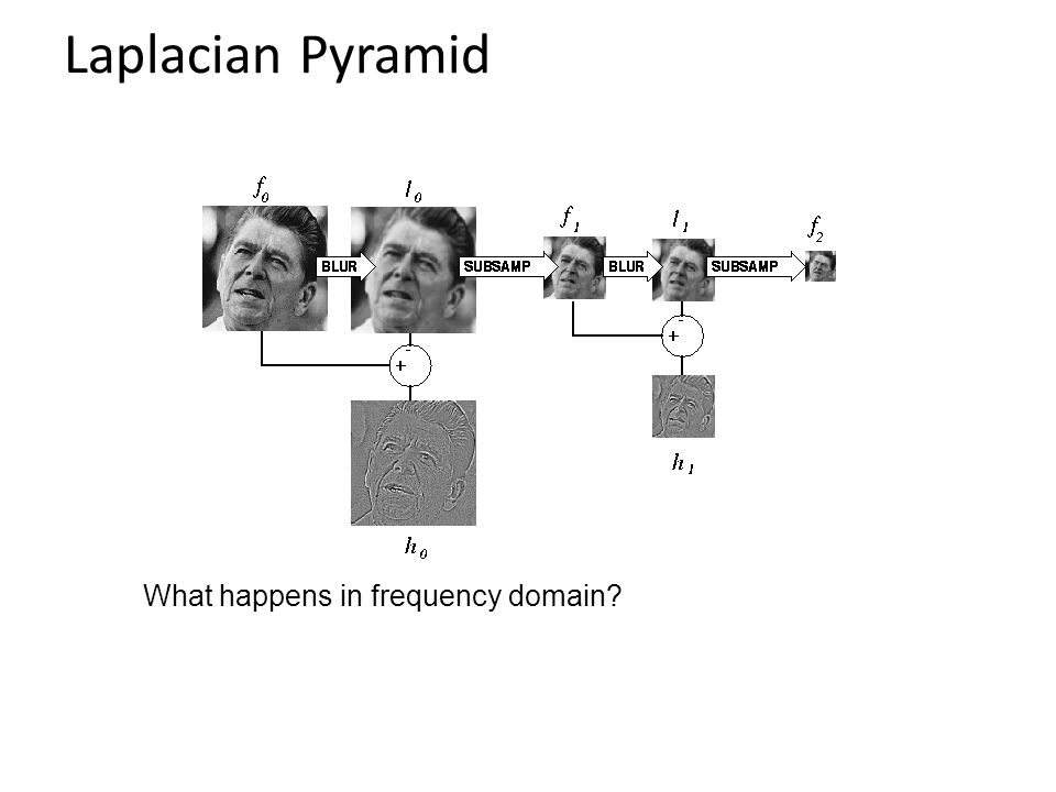 Laplacian Pyramid What happens in frequency domain?