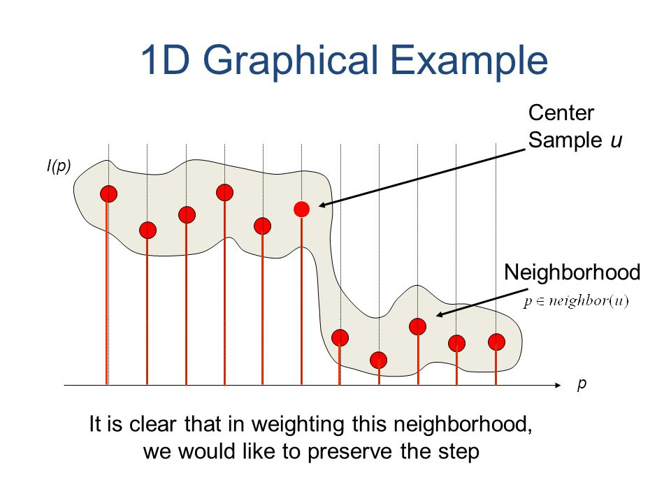 1D Graphical Example Center Sample u It is clear that in weighting this neighborhood, we would like to preserve the step Neighborhood I(p) p
