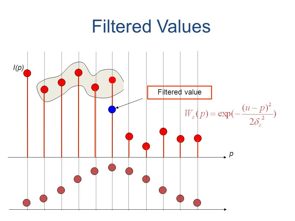 Filtered Values p I(p) Filtered value