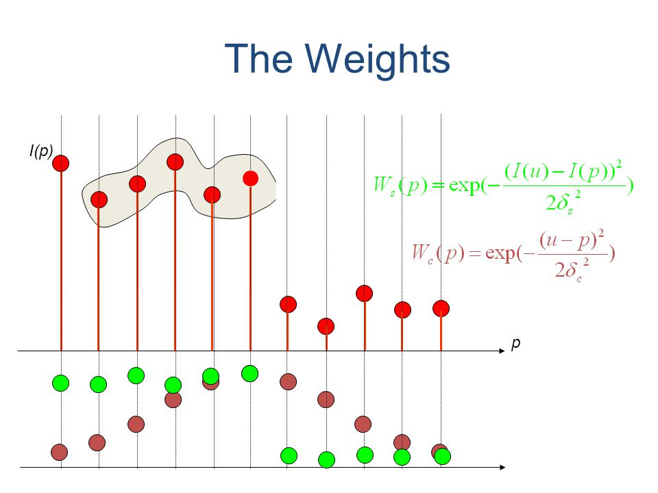 The Weights p I(p)