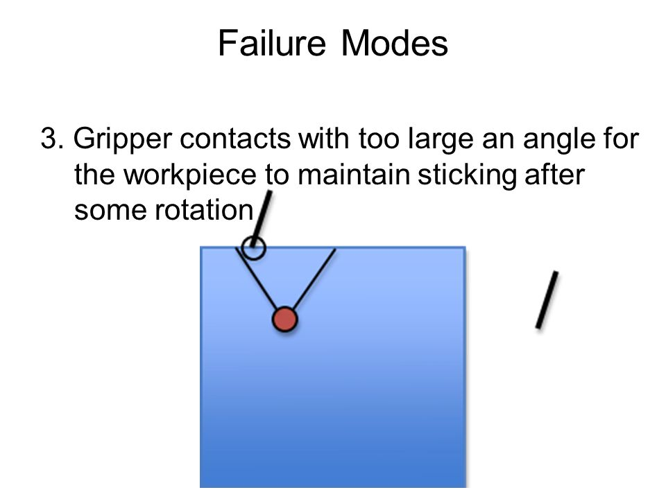 Failure Modes 3. Gripper contacts with too large an angle for the workpiece to maintain sticking after some rotation