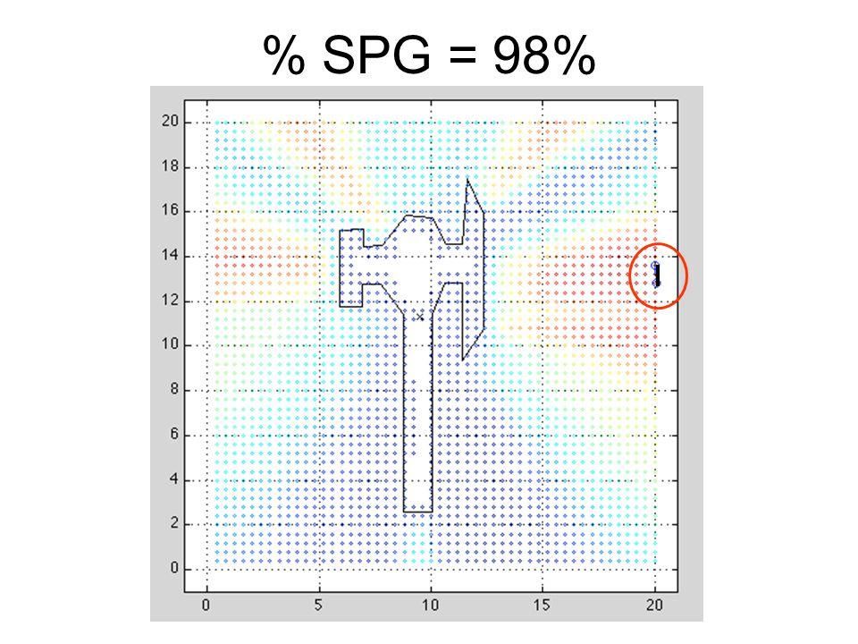 % SPG = 98%