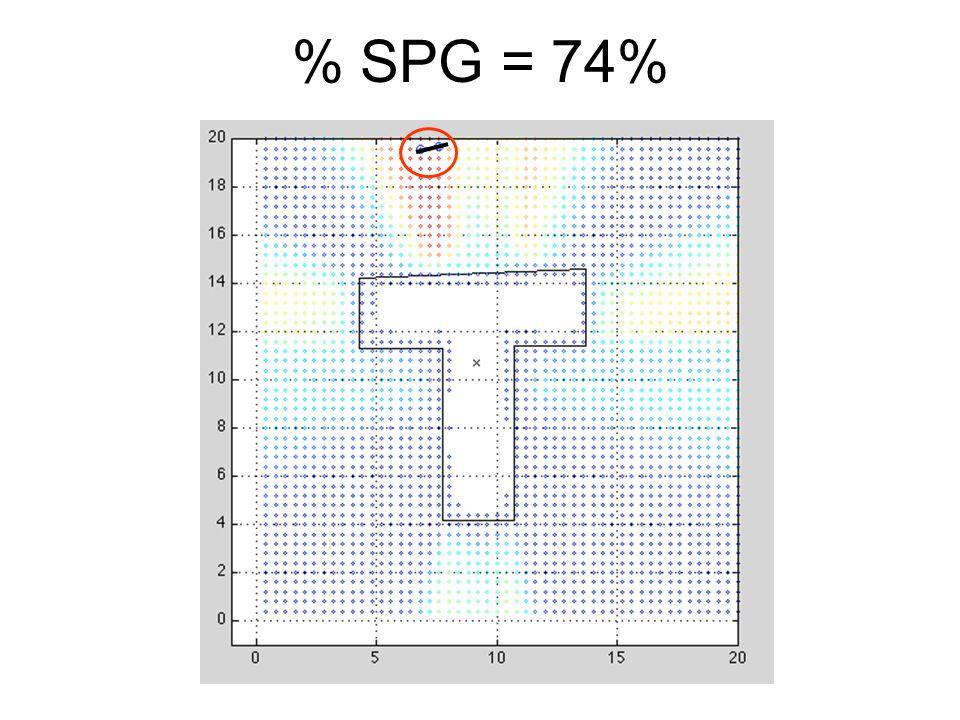 % SPG = 74%
