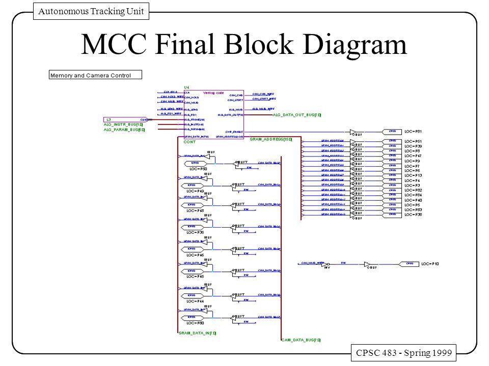CPSC 483 - Spring 1999 Autonomous Tracking Unit MCC Final Block Diagram CPSC 483 - Spring 1999 Autonomous Tracking Unit