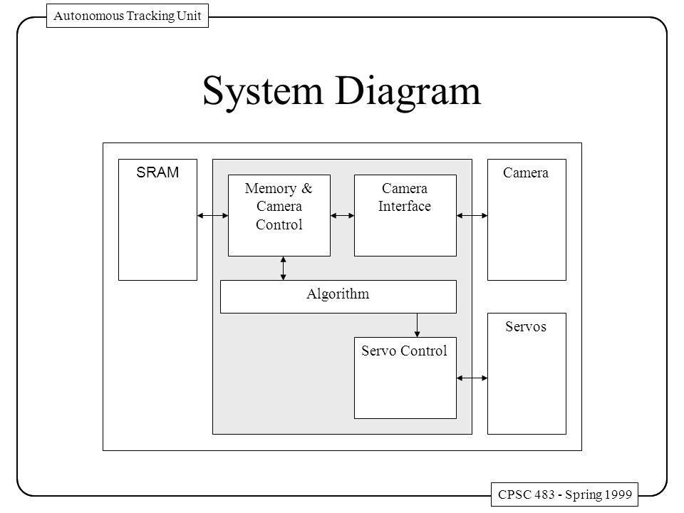 System Diagram SRAM Algorithm Camera Interface Camera Servo Control Memory & Camera Control Servos CPSC 483 - Spring 1999 Autonomous Tracking Unit CPSC 483 - Spring 1999 Autonomous Tracking Unit