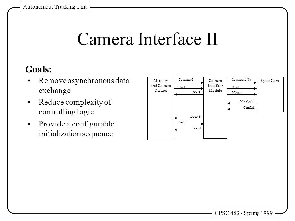 Camera Interface II Memory and Camera Control Camera Interface Module QuickCam Start Hold Send Valid Data (8) Nibble (4) PCAck Reset Command CamRdy Command (8) Remove asynchronous data exchange Reduce complexity of controlling logic Provide a configurable initialization sequence Goals: CPSC 483 - Spring 1999 Autonomous Tracking Unit CPSC 483 - Spring 1999 Autonomous Tracking Unit