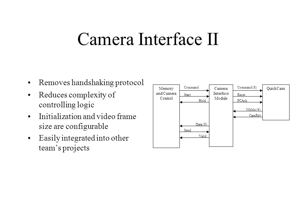 Camera Interface II Memory and Camera Control Camera Interface Module QuickCam Start Hold Send Valid Data (8) Nibble (4) PCAck Reset Command CamRdy Command (8) Removes handshaking protocol Reduces complexity of controlling logic Initialization and video frame size are configurable Easily integrated into other team's projects