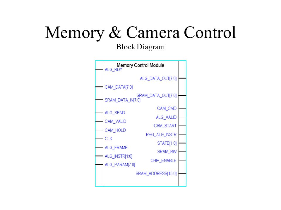 Memory & Camera Control Block Diagram