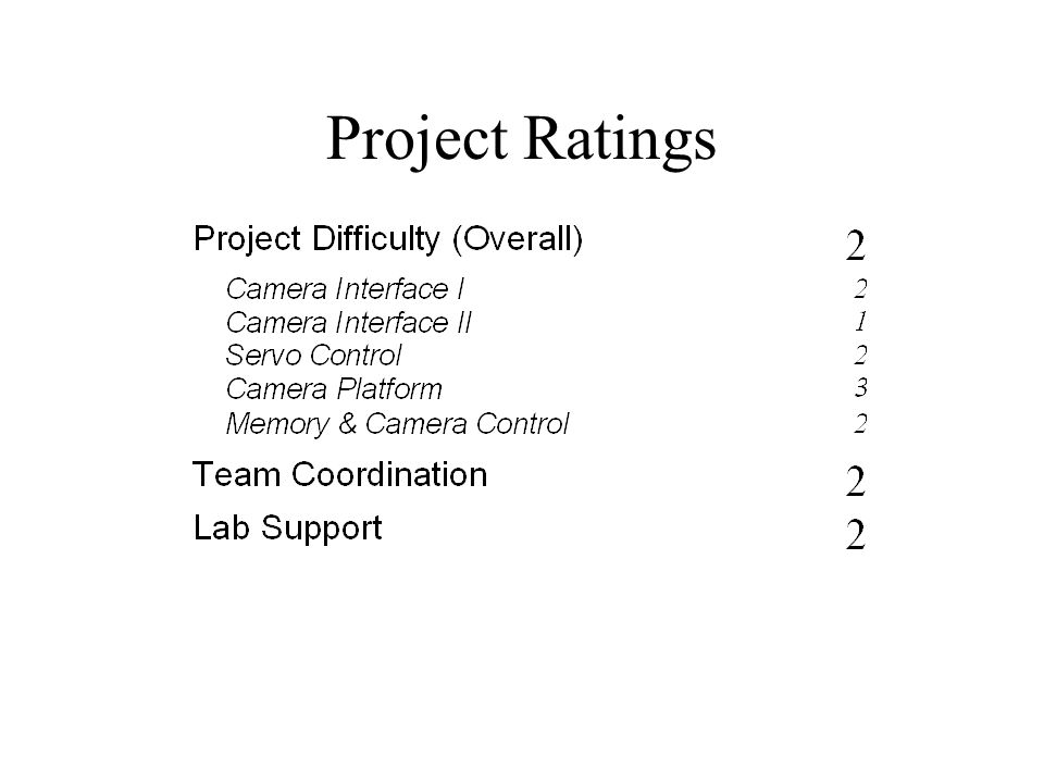 Project Ratings