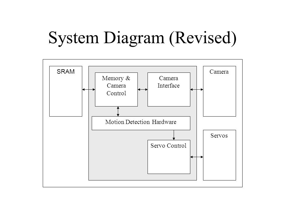 System Diagram (Revised) SRAM Motion Detection Hardware Camera Interface Camera Servo Control Memory & Camera Control Servos