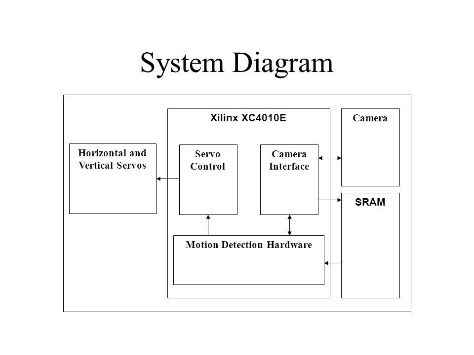 Xilinx XC4010E SRAM Horizontal and Vertical Servos Servo Control Motion Detection Hardware Camera Interface Camera System Diagram