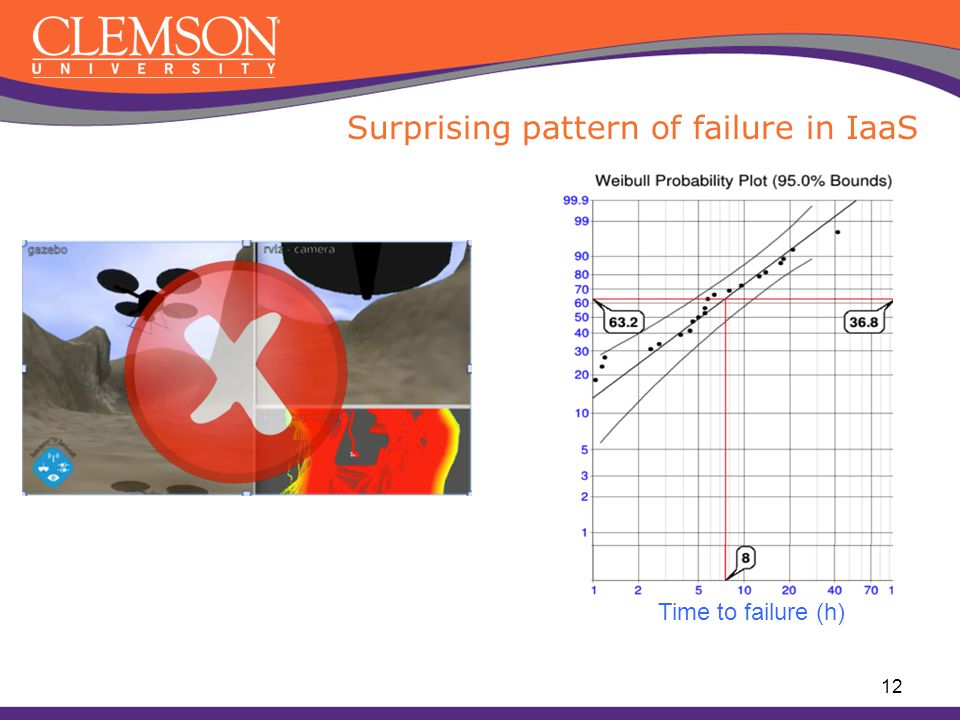 Surprising pattern of failure in IaaS 12 Time to failure (h)