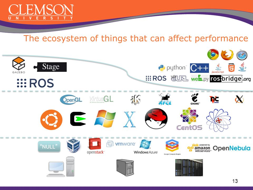 "The ecosystem of things that can affect performance "" NULL "" 13"