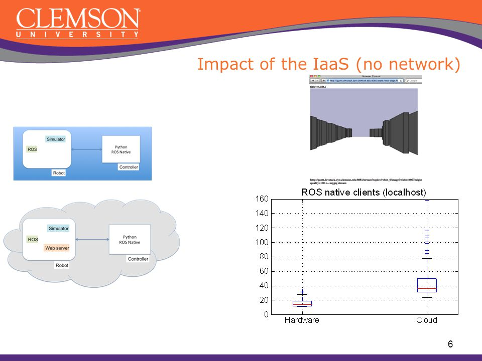 Impact of the IaaS (no network) 6