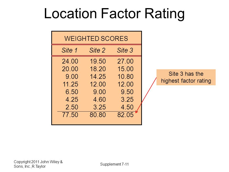 Location Factor Rating Copyright 2011 John Wiley & Sons, Inc.,R.Taylor Supplement 7-11 24.00 20.00 9.00 11.25 6.50 4.25 2.50 77.50 Site 1 19.50 18.20