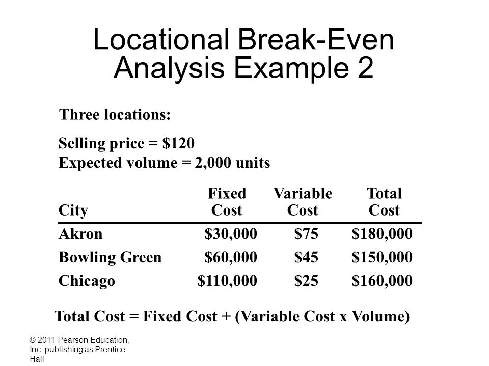 © 2011 Pearson Education, Inc. publishing as Prentice Hall Locational Break-Even Analysis Example 2 Three locations: Akron$30,000$75$180,000 Bowling G