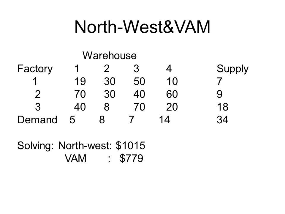 North-West&VAM Warehouse Factory1 2 3 4 Supply 1 19 30 50 10 7 2 70 30 40 60 9 3 40 8 70 20 18 Demand 5 8 7 14 34 Solving: North-west: $1015 VAM : $77