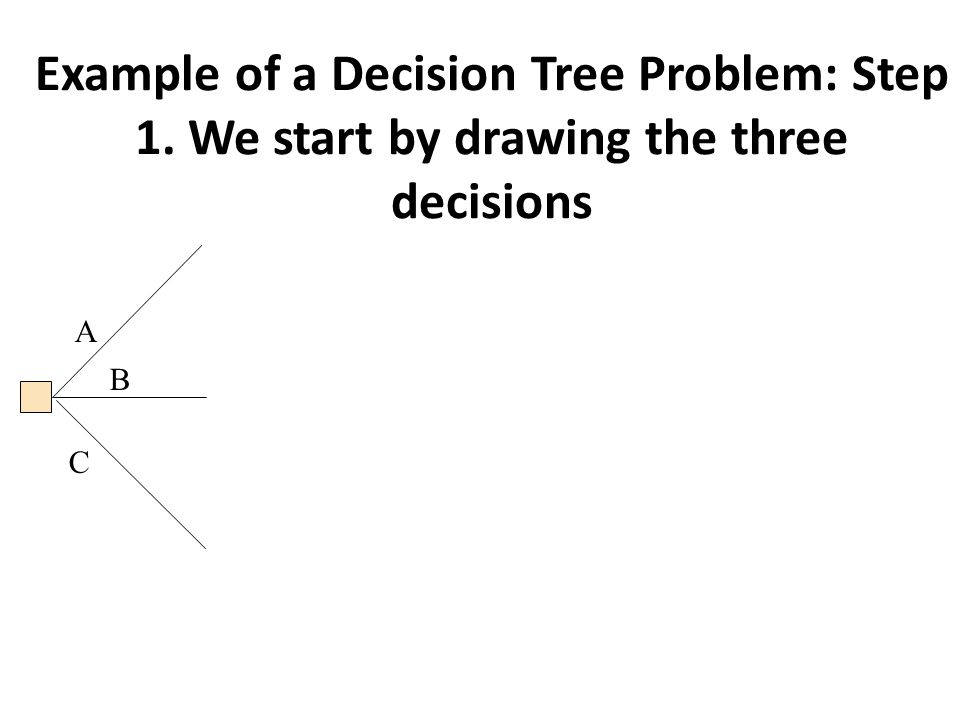 Example of a Decision Tree Problem: Step 1. We start by drawing the three decisions A B C