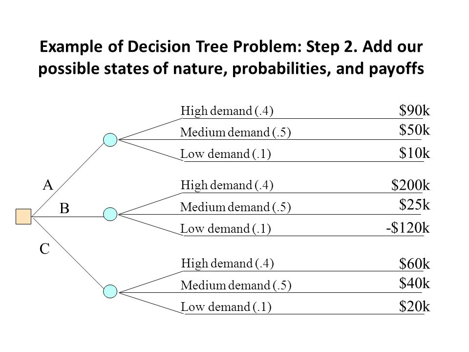 Example of Decision Tree Problem: Step 2. Add our possible states of nature, probabilities, and payoffs A B C High demand (.4) Medium demand (.5) Low