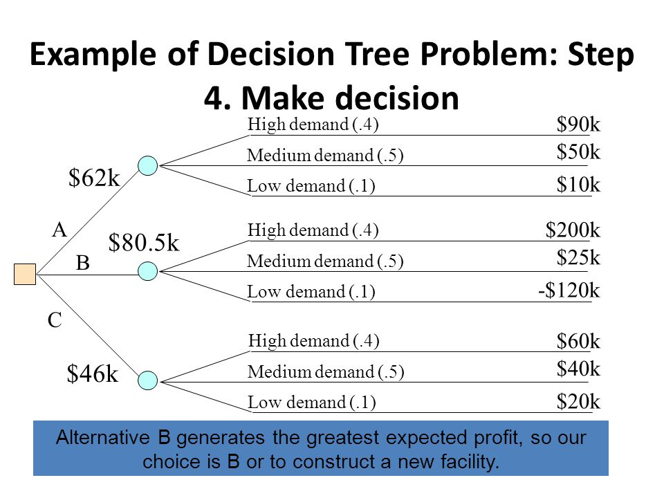 Example of Decision Tree Problem: Step 4. Make decision High demand (.4) Medium demand (.5) Low demand (.1) High demand (.4) Medium demand (.5) Low de